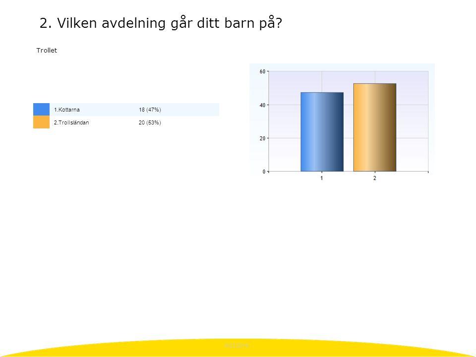 9/20/2016 2. Vilken avdelning går ditt barn på Trollet 1.Kottarna18 (47%) 2.Trollsländan20 (53%)