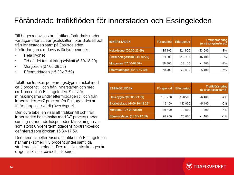 14 Förändrade trafikflöden för innerstaden och Essingeleden Till höger redovisas hur trafiken förändrats under vardagar efter att trängselskatten förändrats till och från innerstaden samt på Essingeleden.