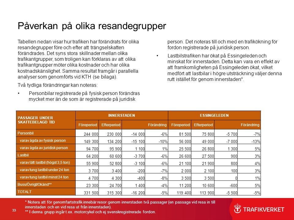 33 Påverkan på olika resandegrupper Tabellen nedan visar hur trafiken har förändrats för olika resandegrupper före och efter att trängselskatten förändrades.