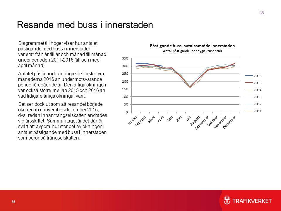 35 Diagrammet till höger visar hur antalet påstigande med buss i innerstaden varierat från år till år och månad till månad under perioden 2011-2016 (till och med april månad).