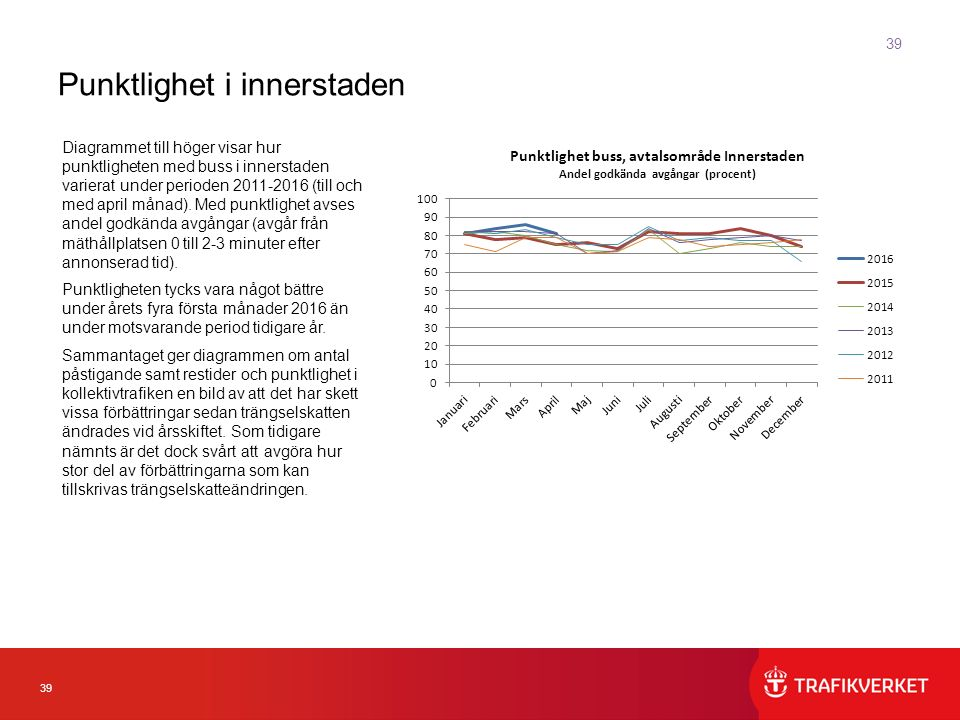 39 Diagrammet till höger visar hur punktligheten med buss i innerstaden varierat under perioden 2011-2016 (till och med april månad).
