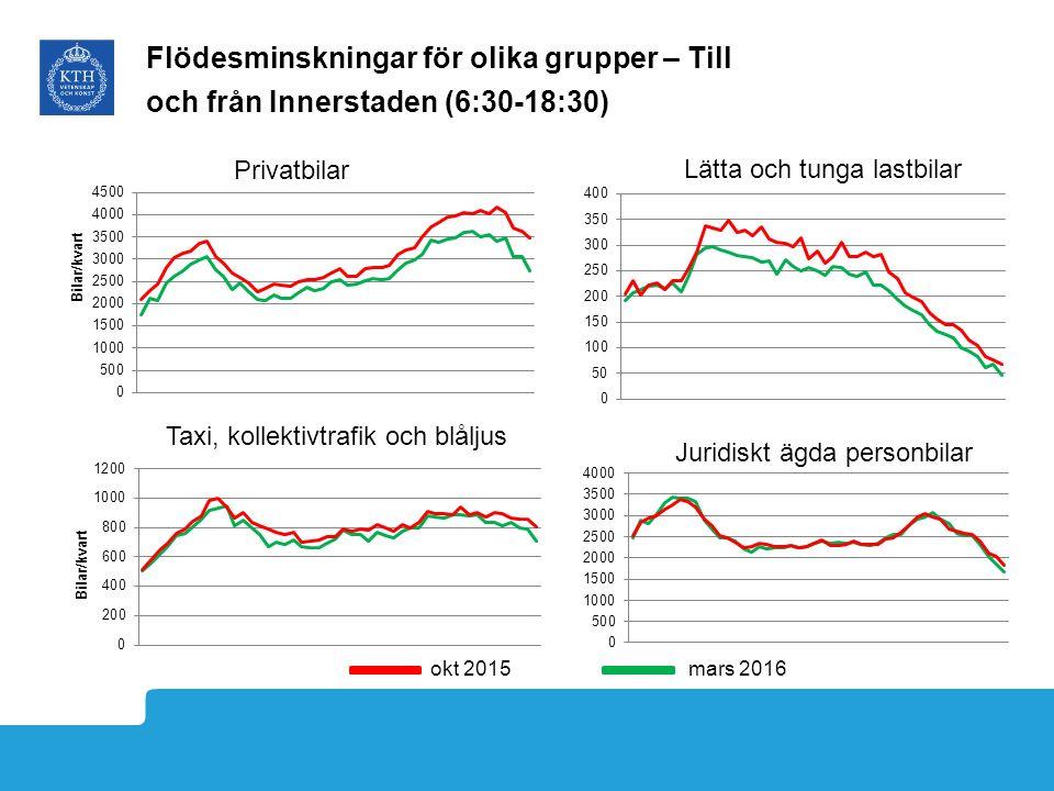 Flödesminskningar för olika grupper – Till och från Innerstaden (6:30-18:30) okt 2015mars 2016 Lätta och tunga lastbilar Taxi, kollektivtrafik och blåljus Juridiskt ägda personbilar