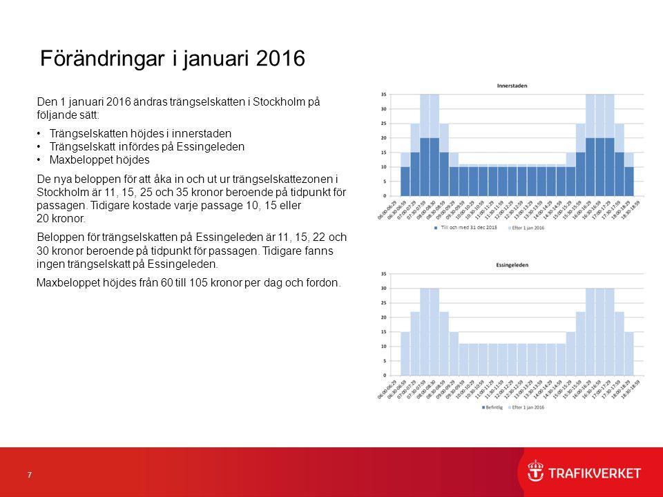 7 Förändringar i januari 2016 Den 1 januari 2016 ändras trängselskatten i Stockholm på följande sätt: Trängselskatten höjdes i innerstaden Trängselskatt infördes på Essingeleden Maxbeloppet höjdes De nya beloppen för att åka in och ut ur trängselskattezonen i Stockholm är 11, 15, 25 och 35 kronor beroende på tidpunkt för passagen.