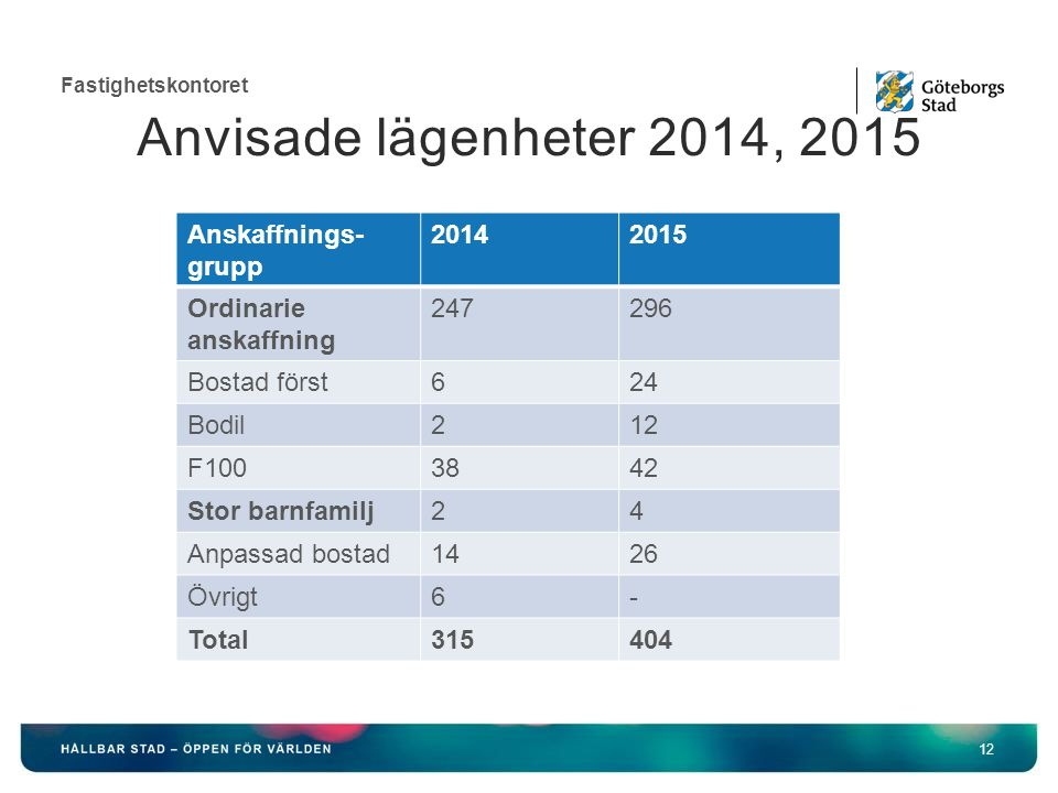 Fastighetskontoret 12 Anvisade lägenheter 2014, 2015 Anskaffnings- grupp 20142015 Ordinarie anskaffning 247296 Bostad först624 Bodil212 F1003842 Stor