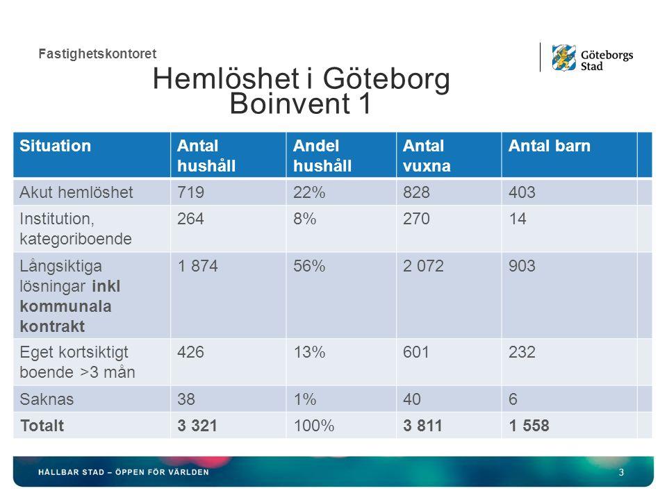 Fastighetskontoret 3 SituationAntal hushåll Andel hushåll Antal vuxna Antal barn Akut hemlöshet71922%828403 Institution, kategoriboende 2648%27014 Långsiktiga lösningar inkl kommunala kontrakt 1 87456%2 072903 Eget kortsiktigt boende >3 mån 42613%601232 Saknas381%406 Totalt3 321100%3 8111 558 Hemlöshet i Göteborg Boinvent 1
