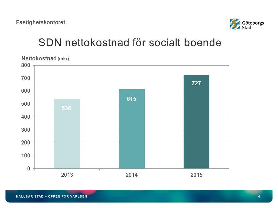 Fastighetskontoret SDN nettokostnad för socialt boende 4 Nettokostnad (mkr)