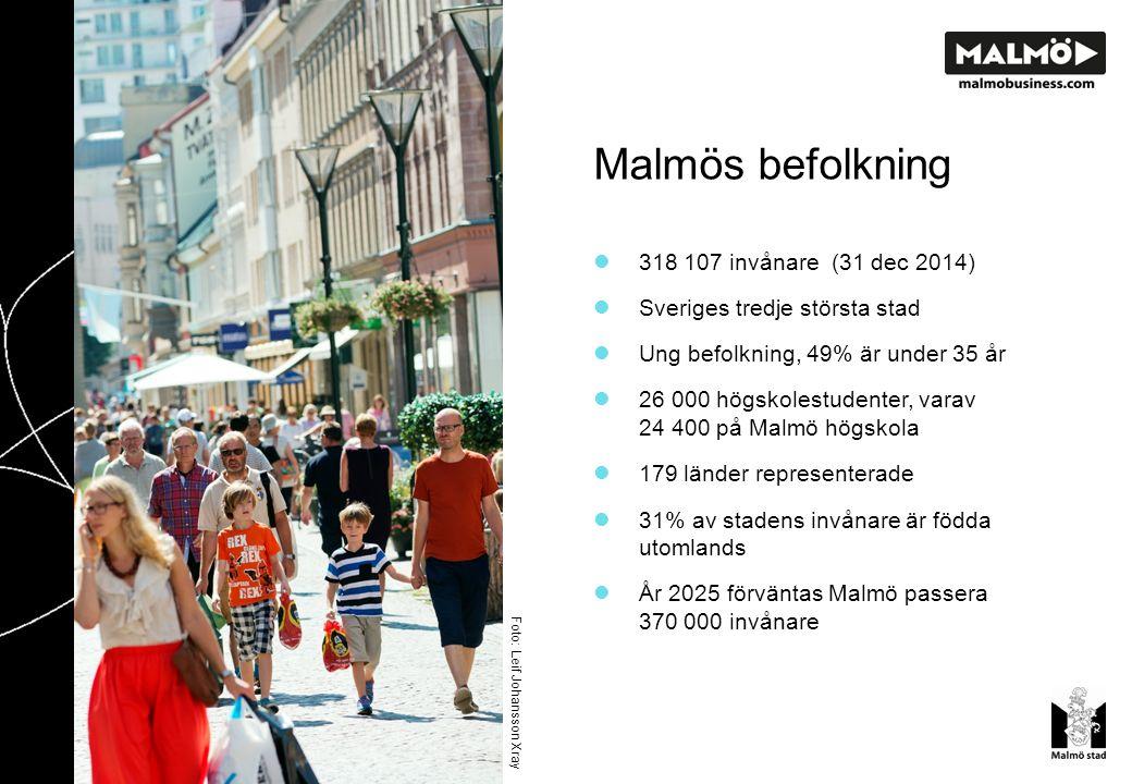 Malmö - regionens tillväxtcentrum Foto: Leif Johansson Xray Ökande befolkning för 30:e året i rad (+5113 under 2014) På 20 år har befolkningen ökat med 75 000 invånare (+31%) Malmö hade ca 1,5 miljoner övernattningar på kommersiella boenden 2014 (73% från Sverige, 27% internationella varav flest från Tyskland, Danmark, Storbritannien ) Malmö ligger på plats 21 i Sverige gällande antal nyregistrerade företag 2014 dvs 7,5 företag/1000 invånare (Jobs & Society) Malmö tilldelades priset Årets Tillväxtkommun 2009 (Arena för Tillväxt och SWECO EuroFutures)