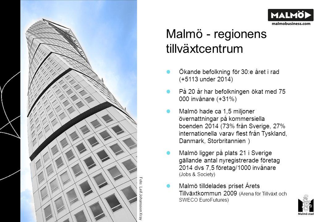 God infrastruktur 62 800 arbetspendlar till Malmö och 30 800 från Malmö varje dag Citytunneln med tre stationer i Malmö har ökat rörligheten i regionen ytterligare Öresundsbron stärker Malmös position i Öresundsregionen Copenhagen Airport och Malmö Airport ligger inom 30 minuters avstånd Välutvecklat väg- och järnvägsnät med bl.a.