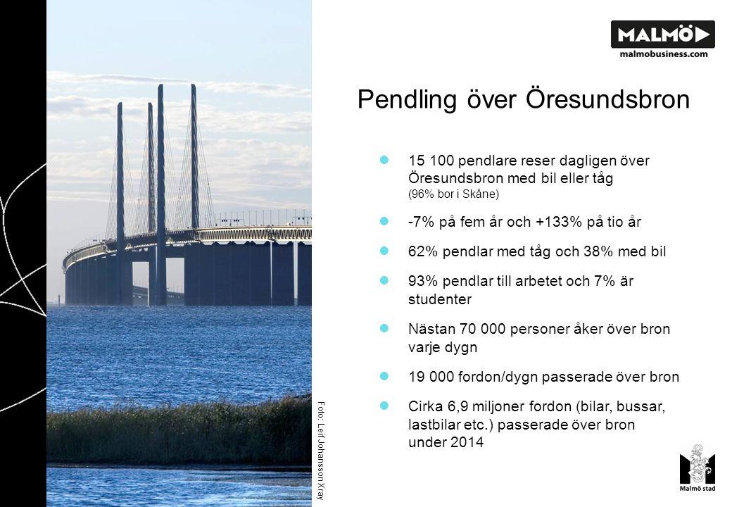 Pendling över Öresundsbron 15 100 pendlare reser dagligen över Öresundsbron med bil eller tåg (96% bor i Skåne) -7% på fem år och +133% på tio år 62% pendlar med tåg och 38% med bil 93% pendlar till arbetet och 7% är studenter Nästan 70 000 personer åker över bron varje dygn 19 000 fordon/dygn passerade över bron Cirka 6,9 miljoner fordon (bilar, bussar, lastbilar etc.) passerade över bron under 2014 Foto: Leif Johansson Xray
