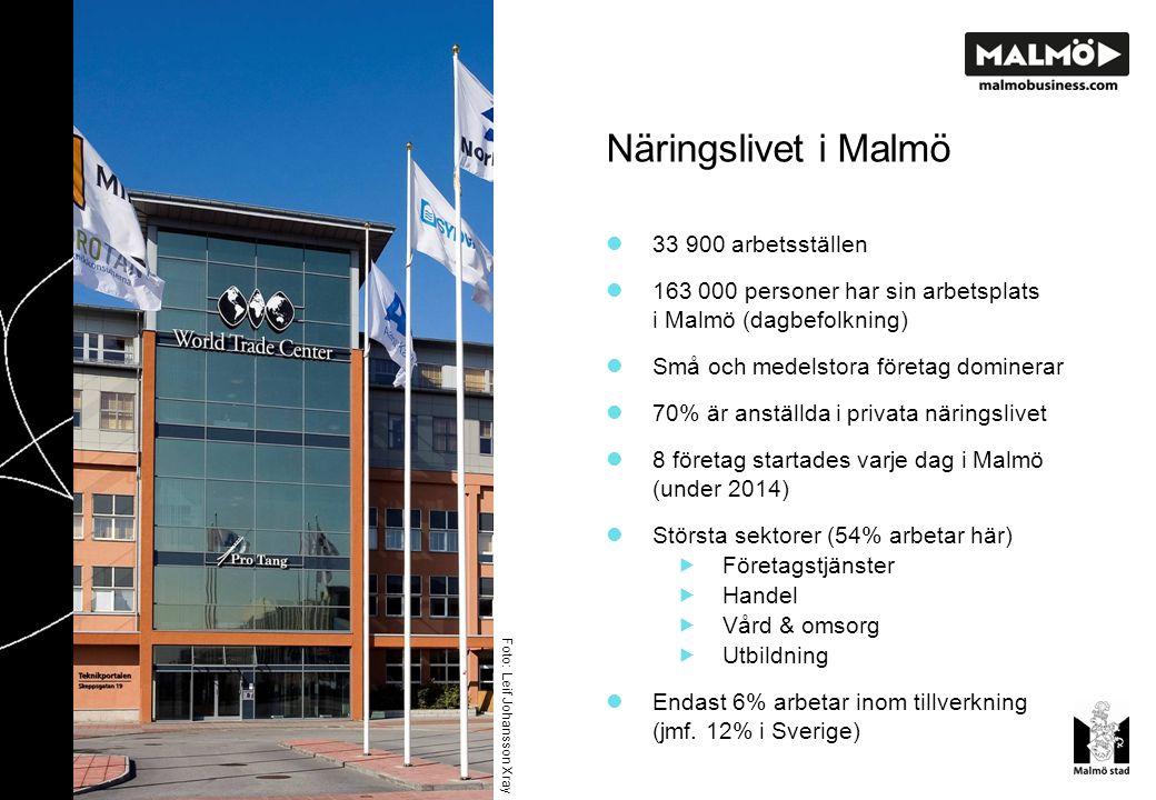 Näringslivet i Malmö Foto: Leif Johansson Xray 33 900 arbetsställen 163 000 personer har sin arbetsplats i Malmö (dagbefolkning) Små och medelstora företag dominerar 70% är anställda i privata näringslivet 8 företag startades varje dag i Malmö (under 2014) Största sektorer (54% arbetar här)  Företagstjänster  Handel  Vård & omsorg  Utbildning Endast 6% arbetar inom tillverkning (jmf.