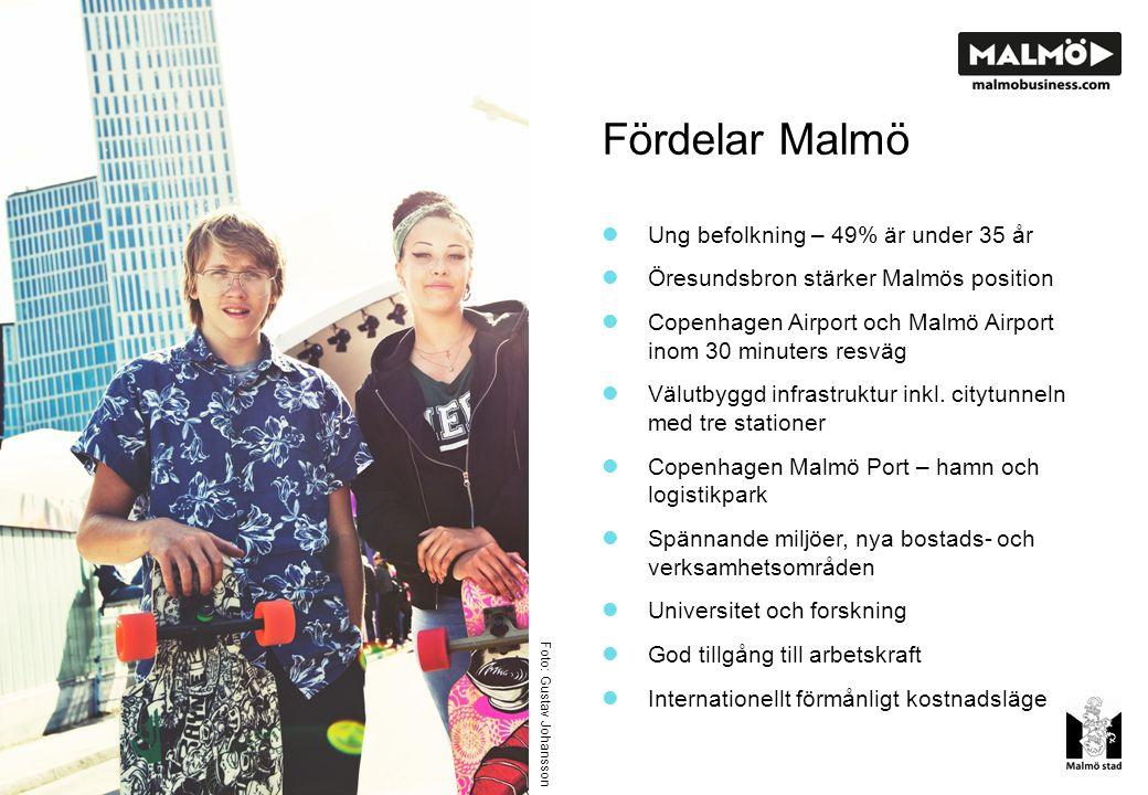 Fördelar Malmö Ung befolkning – 49% är under 35 år Öresundsbron stärker Malmös position Copenhagen Airport och Malmö Airport inom 30 minuters resväg Välutbyggd infrastruktur inkl.