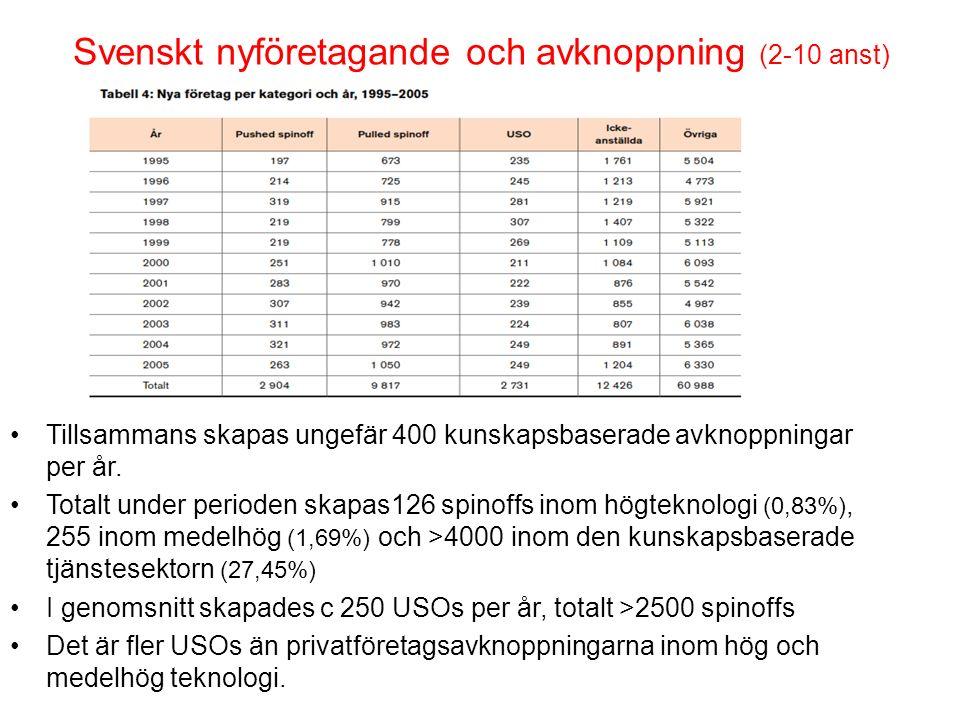 Svenskt nyföretagande och avknoppning (2-10 anst) Tillsammans skapas ungefär 400 kunskapsbaserade avknoppningar per år. Totalt under perioden skapas12