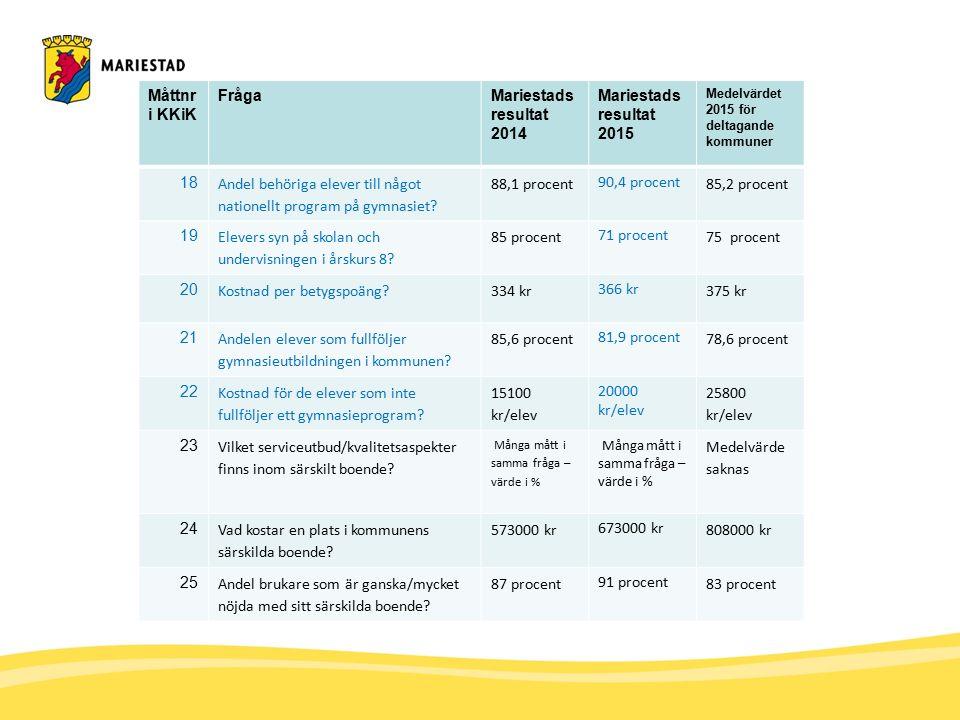 Måttnr i KKiK FrågaMariestads resultat 2014 Mariestads resultat 2015 Medelvärdet 2015 för deltagande kommuner 18 Andel behöriga elever till något nationellt program på gymnasiet.