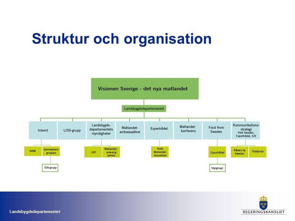Landsbygdsdepartementet Struktur och organisation