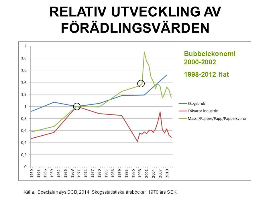 RELATIV UTVECKLING AV FÖRÄDLINGSVÄRDEN Källa: Specialanalys SCB, 2014; Skogsstatistiska årsböcker.