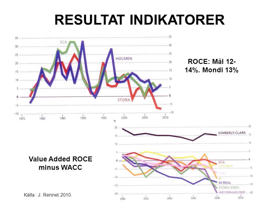 RESULTAT INDIKATORER Källa: J. Rennel, 2010. ROCE: Mål 12- 14%.