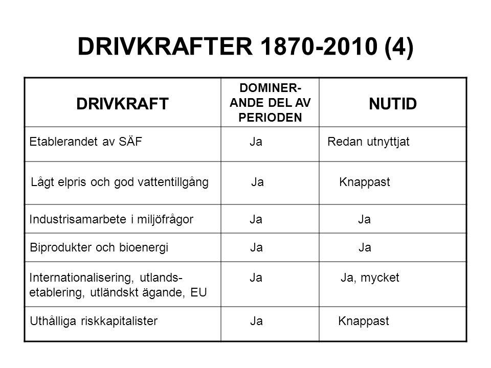 DRIVKRAFTER 1870-2010 (4) DRIVKRAFT DOMINER- ANDE DEL AV PERIODEN NUTID Etablerandet av SÄF Ja Redan utnyttjat Lågt elpris och god vattentillgång Ja Knappast Industrisamarbete i miljöfrågor Ja Ja Biprodukter och bioenergi Ja Ja Internationalisering, utlands- Ja Ja, mycket etablering, utländskt ägande, EU Uthålliga riskkapitalister Ja Knappast