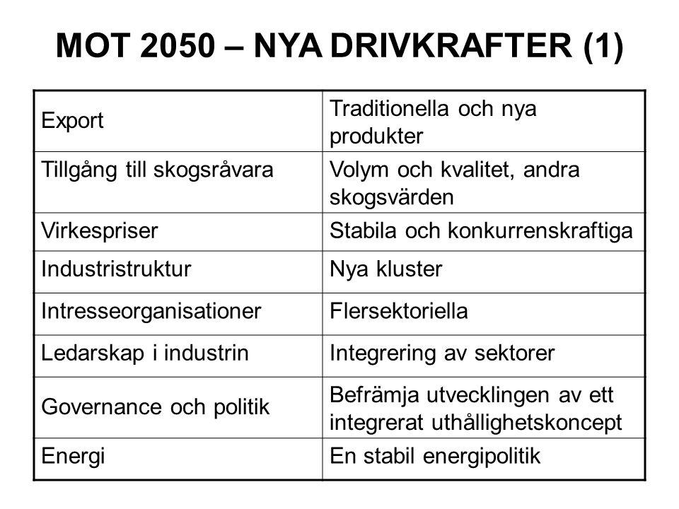 MOT 2050 – NYA DRIVKRAFTER (1) Export Traditionella och nya produkter Tillgång till skogsråvaraVolym och kvalitet, andra skogsvärden VirkespriserStabila och konkurrenskraftiga IndustristrukturNya kluster IntresseorganisationerFlersektoriella Ledarskap i industrinIntegrering av sektorer Governance och politik Befrämja utvecklingen av ett integrerat uthållighetskoncept EnergiEn stabil energipolitik