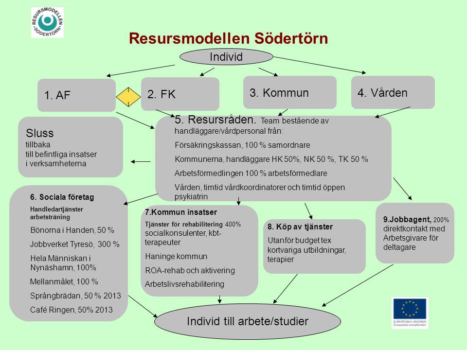 Resursmodellen Södertörn 5. Resursråden. Team bestående av handläggare/vårdpersonal från: Försäkringskassan, 100 % samordnare Kommunerna, handläggare