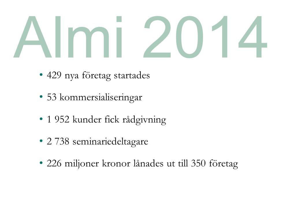 Almi 2014 429 nya företag startades 53 kommersialiseringar 1 952 kunder fick rådgivning 2 738 seminariedeltagare 226 miljoner kronor lånades ut till 350 företag