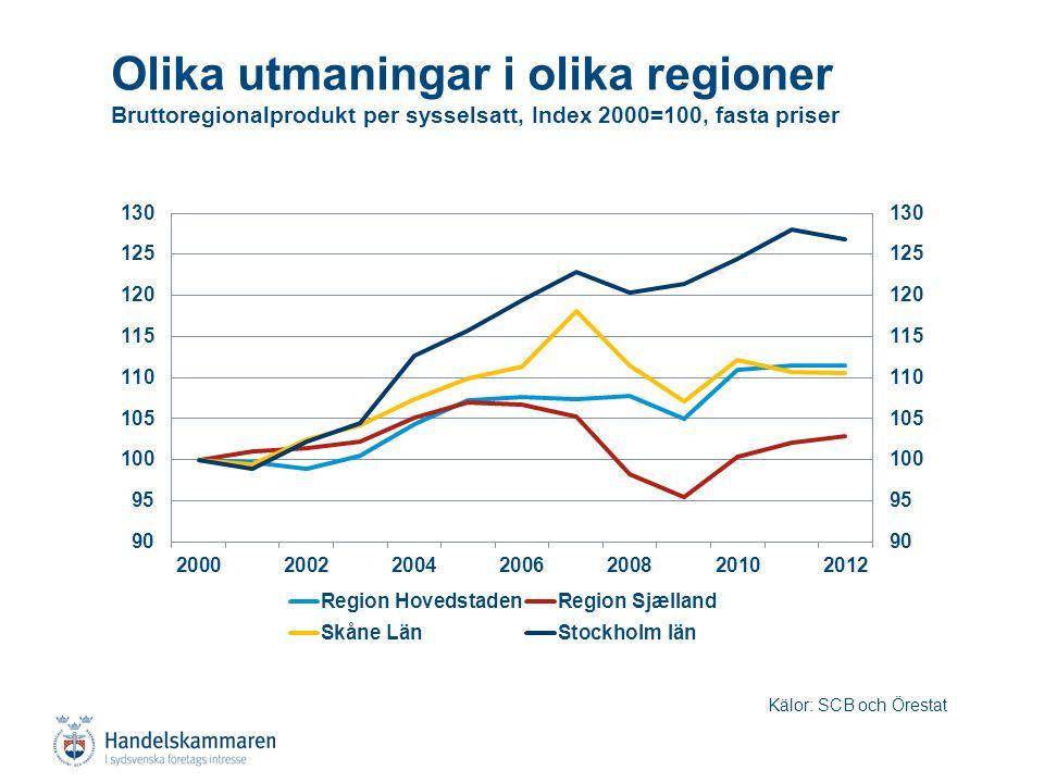Olika utmaningar i olika regioner Bruttoregionalprodukt per sysselsatt, Index 2000=100, fasta priser Kälor: SCB och Örestat