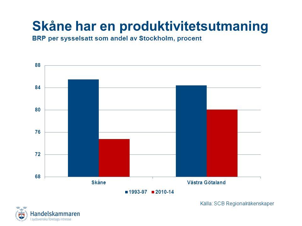 Skåne har en produktivitetsutmaning BRP per sysselsatt som andel av Stockholm, procent Källa: SCB Regionalräkenskaper