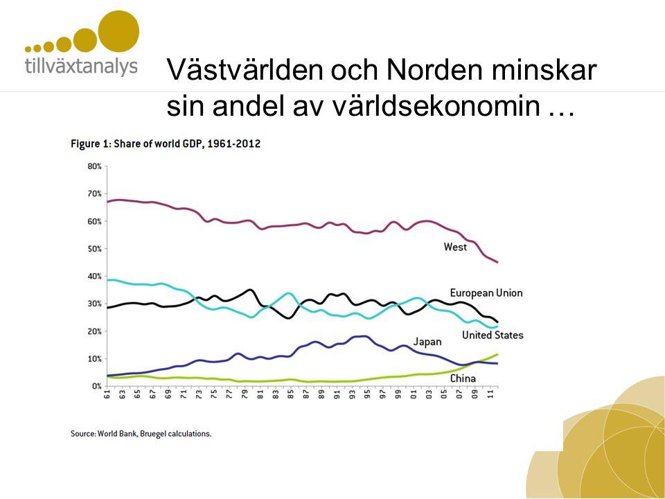 Västvärlden och Norden minskar sin andel av världsekonomin …