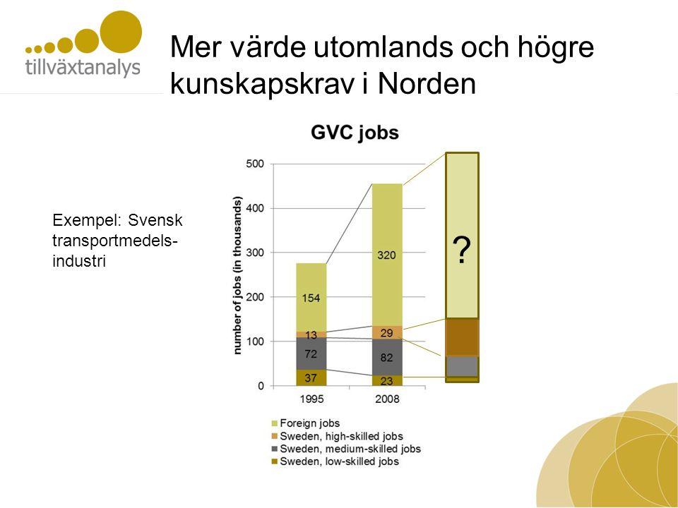 Mer värde utomlands och högre kunskapskrav i Norden Exempel: Svensk transportmedels- industri