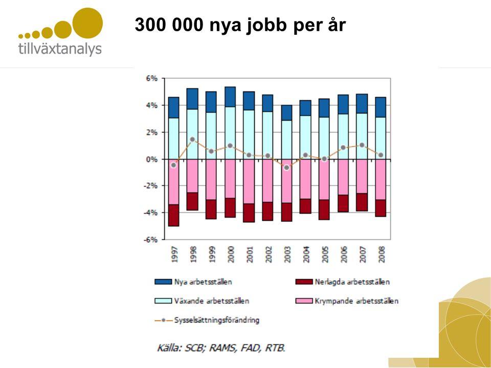 300 000 nya jobb per år