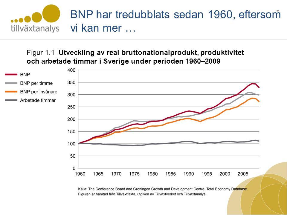 31 Figur 1.1 Utveckling av real bruttonationalprodukt, produktivitet och arbetade timmar i Sverige under perioden 1960–2009 BNP har tredubblats sedan 1960, eftersom vi kan mer …