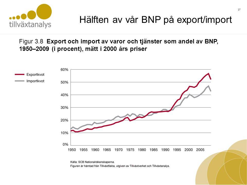 37 Figur 3.8 Export och import av varor och tjänster som andel av BNP, 1950–2009 (i procent), mätt i 2000 års priser Hälften av vår BNP på export/import