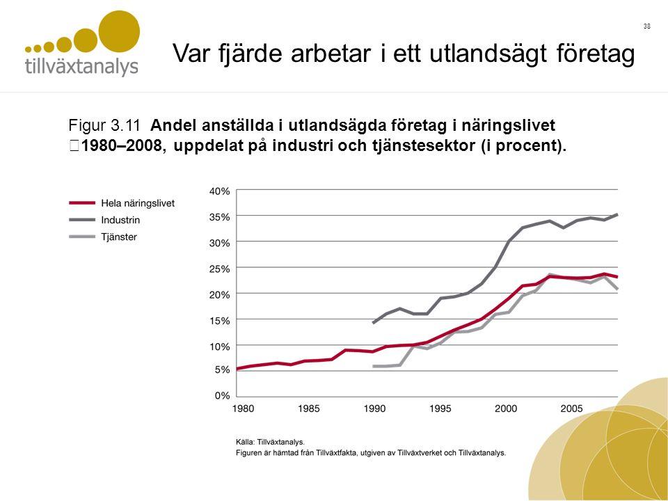 38 Figur 3.11 Andel anställda i utlandsägda företag i näringslivet 1980–2008, uppdelat på industri och tjänstesektor (i procent).