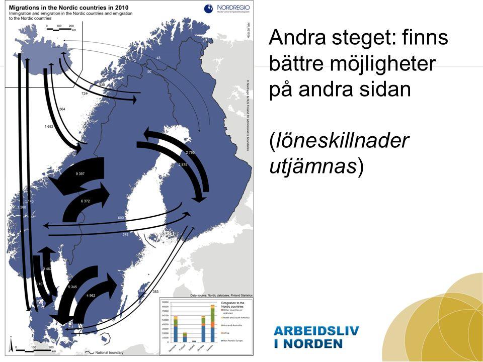 Det tredje steget förutsätter: Regioner/områden som kan uppnå global skala En fortsatt ömsesidig dynamik på en öppen nordisk arbetsmarknad – både internt och externt Bästa möjliga forskning och utbildning (inte minst för hållbar tillväxt) Kompetenta entreprenörer och medarbetare som kan utveckla styrkepositioner i globala värdekedjor/ produktionssystem – nyttja hela Norden och går mot hållbarhet