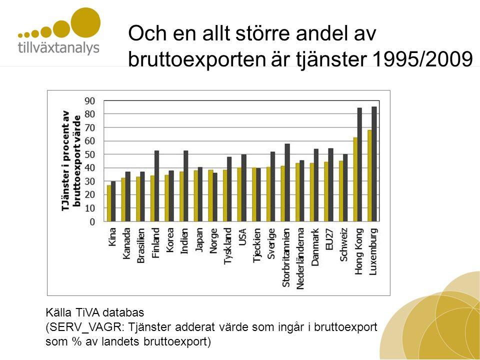 Källa TiVA databas (SERV_VAGR: Tjänster adderat värde som ingår i bruttoexport som % av landets bruttoexport) Och en allt större andel av bruttoexporten är tjänster 1995/2009
