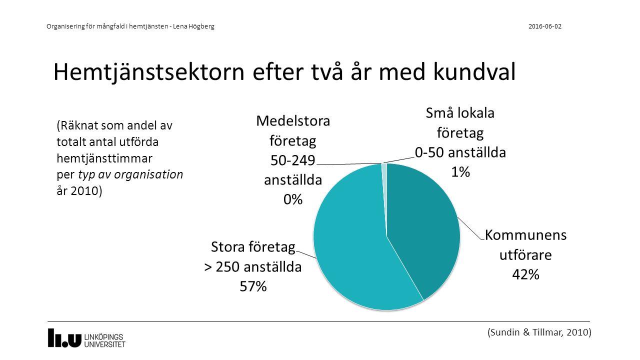 Hemtjänstsektorn efter sex år med kundval 2016-06-02 Organisering för mångfald i hemtjänsten - Lena Högberg (Högberg, kommande)