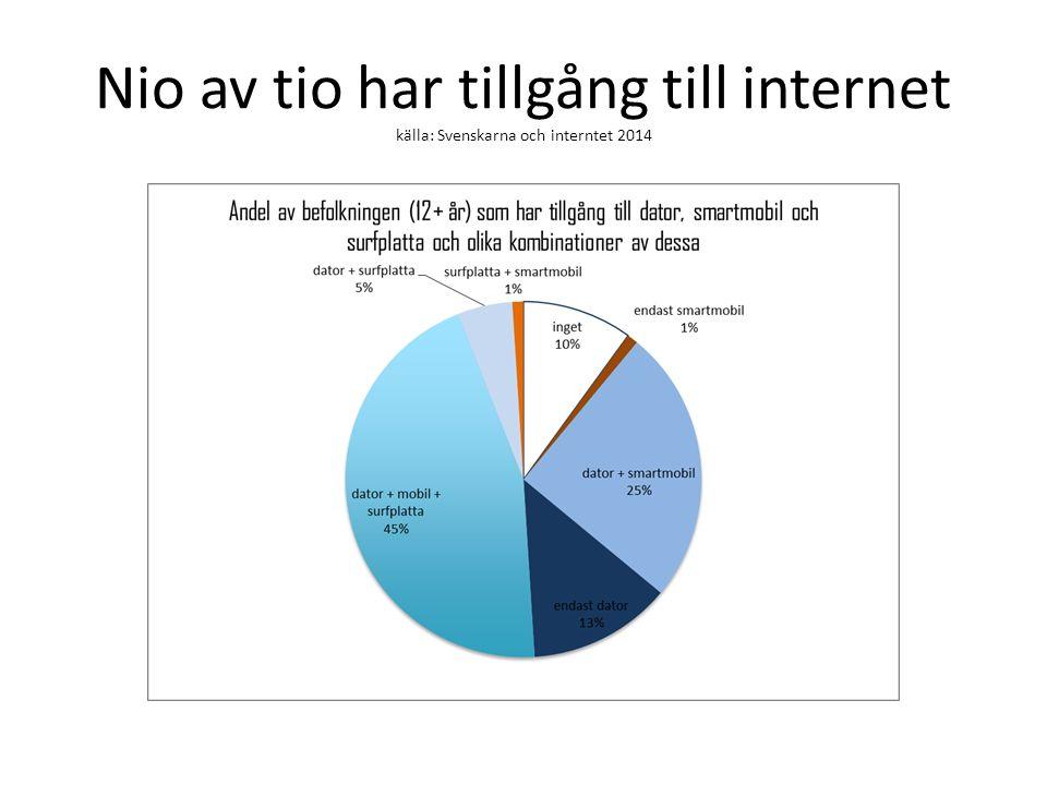 Nio av tio har tillgång till internet källa: Svenskarna och interntet 2014