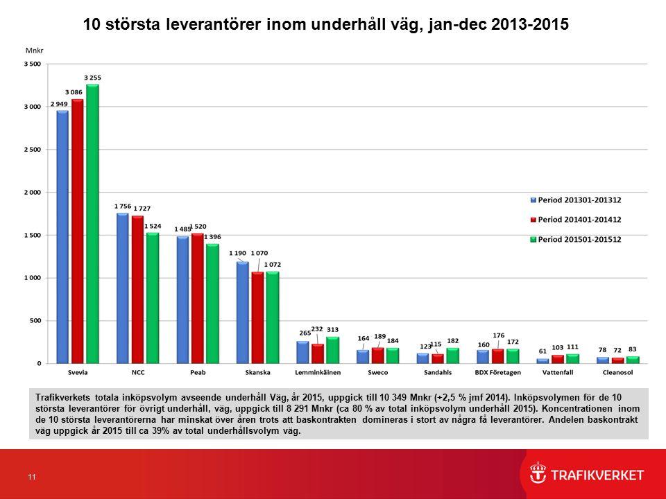 11 10 största leverantörer inom underhåll väg, jan-dec 2013-2015 Trafikverkets totala inköpsvolym avseende underhåll Väg, år 2015, uppgick till 10 349 Mnkr (+2,5 % jmf 2014).