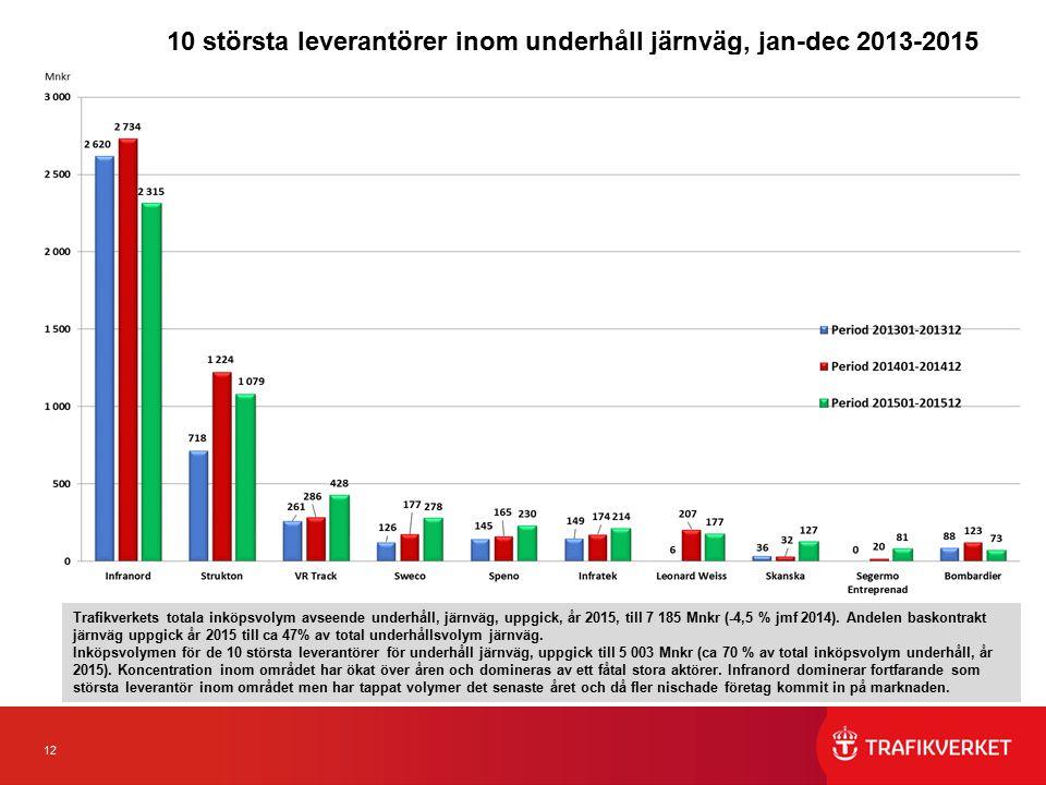 12 10 största leverantörer inom underhåll järnväg, jan-dec 2013-2015 Trafikverkets totala inköpsvolym avseende underhåll, järnväg, uppgick, år 2015, till 7 185 Mnkr (-4,5 % jmf 2014).