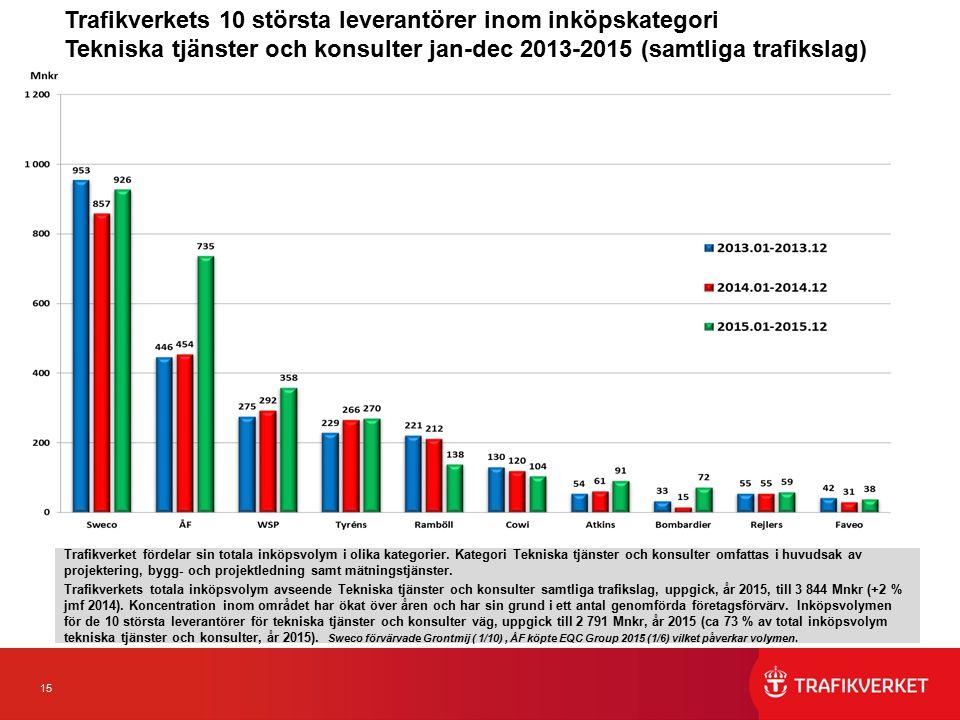 15 Trafikverkets 10 största leverantörer inom inköpskategori Tekniska tjänster och konsulter jan-dec 2013-2015 (samtliga trafikslag) Trafikverket fördelar sin totala inköpsvolym i olika kategorier.