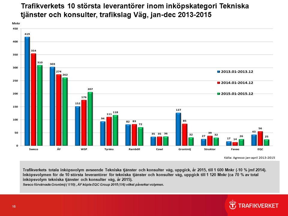 16 Trafikverkets 10 största leverantörer inom inköpskategori Tekniska tjänster och konsulter, trafikslag Väg, jan-dec 2013-2015 Trafikverkets totala inköpsvolym avseende Tekniska tjänster och konsulter väg, uppgick, år 2015, till 1 600 Mnkr (-10 % jmf 2014).