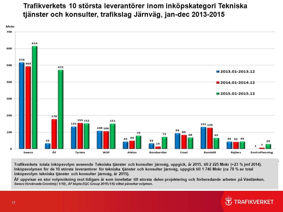 17 Trafikverkets 10 största leverantörer inom inköpskategori Tekniska tjänster och konsulter, trafikslag Järnväg, jan-dec 2013-2015 Trafikverkets totala inköpsvolym avseende Tekniska tjänster och konsulter järnväg, uppgick, år 2015, till 2 225 Mnkr (+23 % jmf 2014).