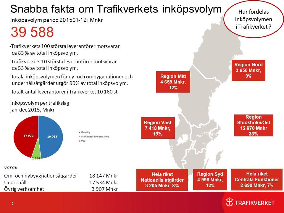 13 Trafikverkets totala volym, fördelad per inköpskategori jan-dec 2015 Trafikverket fördelar sin totala inköpsvolym i olika inköpskategorier.