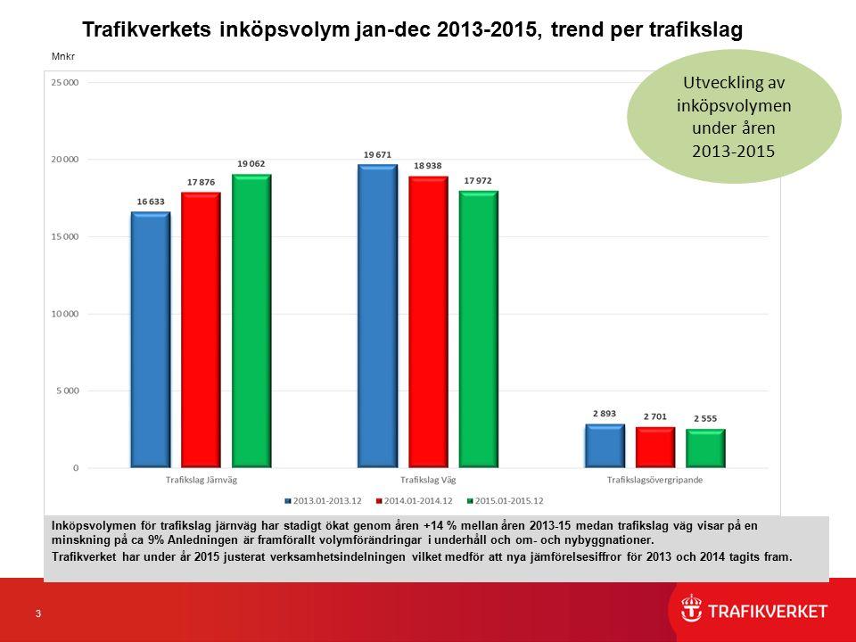 3 Trafikverkets inköpsvolym jan-dec 2013-2015, trend per trafikslag Inköpsvolymen för trafikslag järnväg har stadigt ökat genom åren +14 % mellan åren 2013-15 medan trafikslag väg visar på en minskning på ca 9% Anledningen är framförallt volymförändringar i underhåll och om- och nybyggnationer.