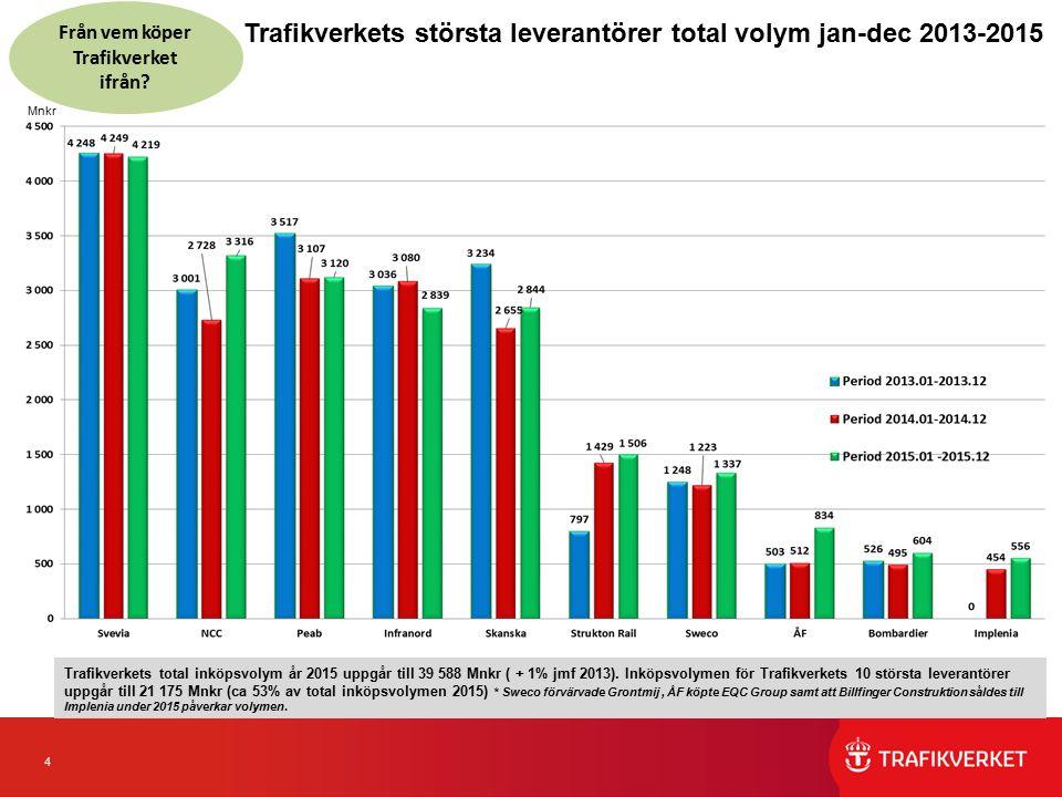 4 Trafikverkets största leverantörer total volym jan-dec 2013-2015 Från vem köper Trafikverket ifrån.
