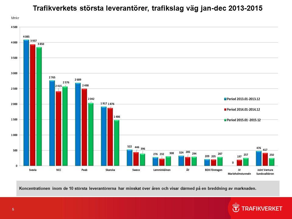 5 Trafikverkets största leverantörer, trafikslag väg jan-dec 2013-2015 Mnkr Koncentrationen inom de 10 största leverantörerna har minskat över åren och visar därmed på en breddning av marknaden.