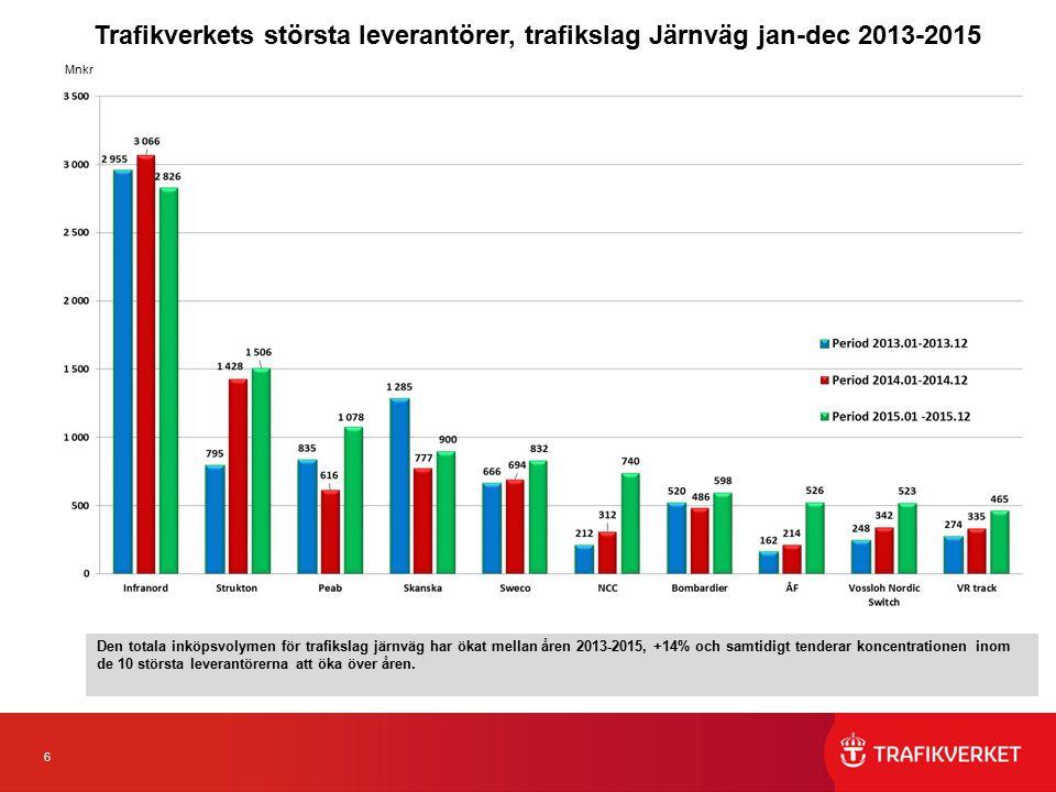 6 Trafikverkets största leverantörer, trafikslag Järnväg jan-dec 2013-2015 Mnkr Den totala inköpsvolymen för trafikslag järnväg har ökat mellan åren 2013-2015, +14% och samtidigt tenderar koncentrationen inom de 10 största leverantörerna att öka över åren.