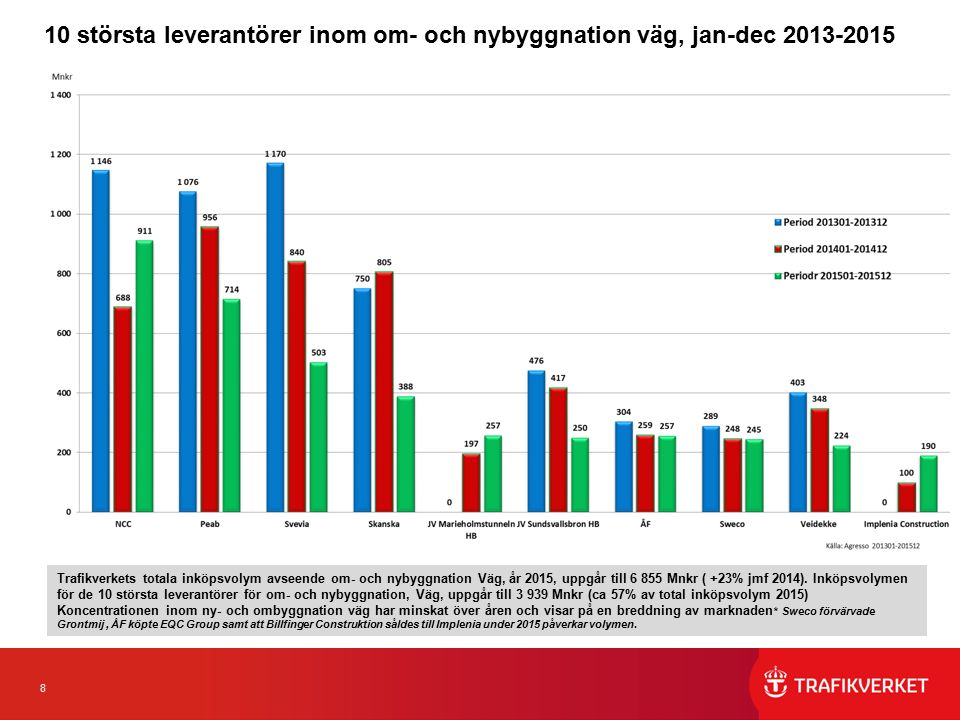 8 10 största leverantörer inom om- och nybyggnation väg, jan-dec 2013-2015 Trafikverkets totala inköpsvolym avseende om- och nybyggnation Väg, år 2015, uppgår till 6 855 Mnkr ( +23% jmf 2014).