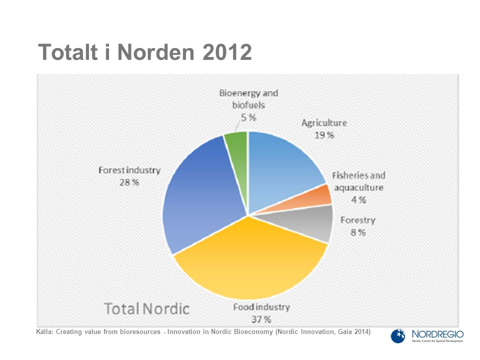 Totalt i Norden 2012 Källa: Creating value from bioresources - Innovation in Nordic Bioeconomy (Nordic Innovation, Gaia 2014)