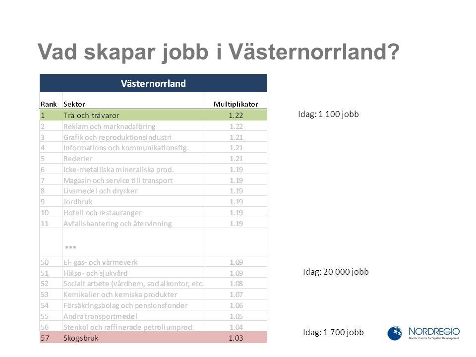 Vad skapar jobb i Västernorrland Idag: 1 700 jobb Idag: 1 100 jobb Idag: 20 000 jobb