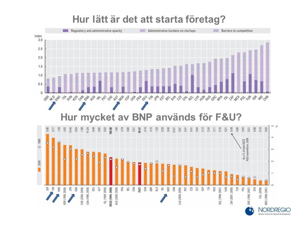 Hur lätt är det att starta företag Hur mycket av BNP används för F&U
